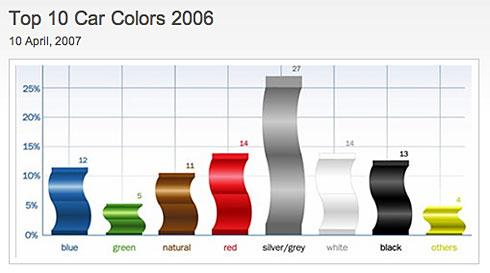 Top 10 Car Colors
