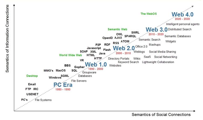 Webtimeline